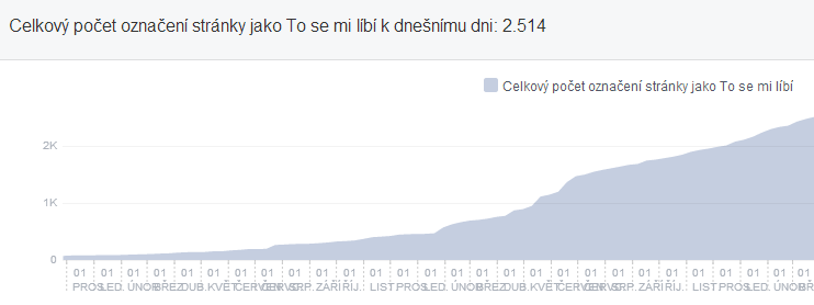 Růst fanoušků na fanpage